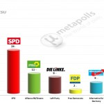 German Federal Election: 10 December 2014 poll (Forsa)