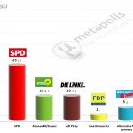 German Federal Election: 16 December 2014 poll (Forsa)