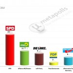 German Federal Election: 3 December 2014 poll (Forsa)