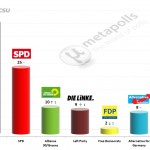 German Federal Election: 16 December 2014 poll (GMS)