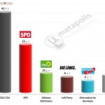 German Federal Election:  19 December 2014 poll (Infratest)