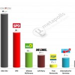 German Federal Election:  4 December 2014 poll (Infratest)