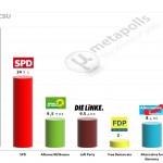 German Federal Election: 11 December 2014 poll (INSA)