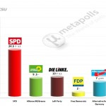 German Federal Election: 16 December 2014 poll (INSA)
