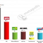 German Federal Election: 2 December 2014 poll (INSA)