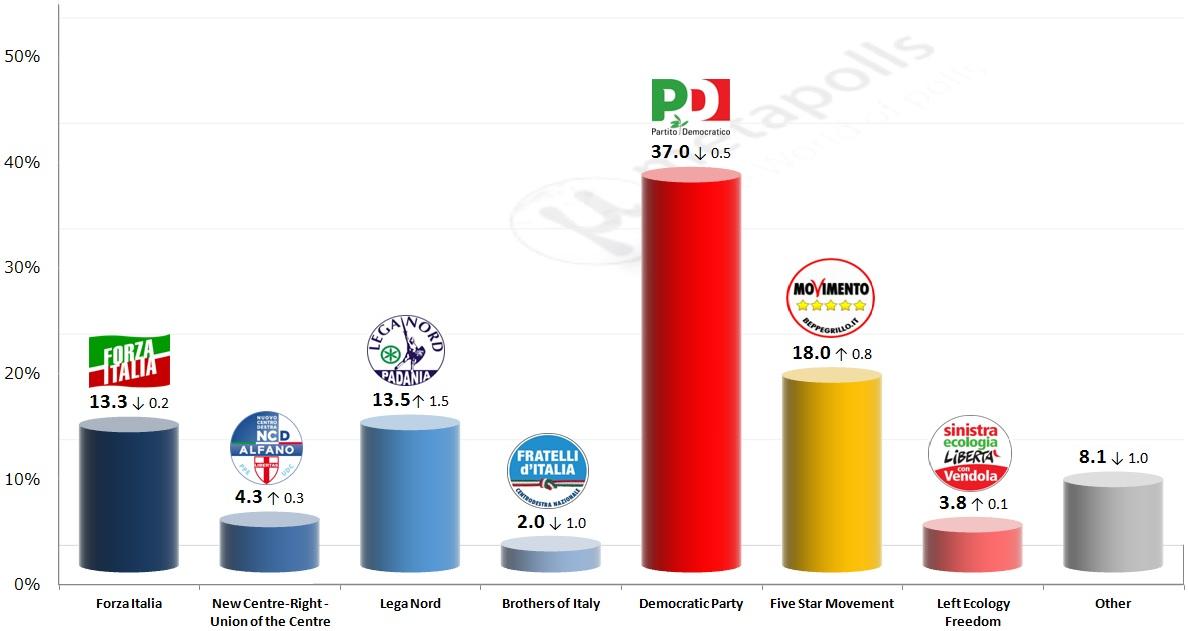 italy datamedia 10 12 2014