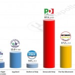 Italian General Election (Chamber of Deputies): 3 December 2014 poll (Datamedia)