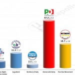Italian General Election (Chamber of Deputies): 10 December 2014 poll (Euromedia)