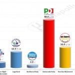 Italian General Election (Chamber of Deputies): 9 December 2014 poll (IPR)