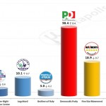 Italian General Election (Chamber of Deputies): 5 December 2014 poll (IXE')
