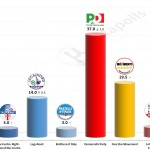 Italian General Election (Chamber of Deputies): 16 December 2014 poll (Piepoli)
