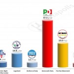 Italian General Election (Chamber of Deputies): 12 December 2014 poll (SWG)