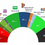Dutch General Election: 14 December  2014 poll