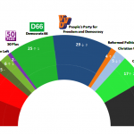 Dutch General Election:  4 December 2014 poll
