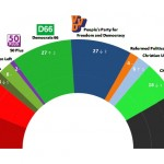 Dutch General Election:  18 December 2014 poll