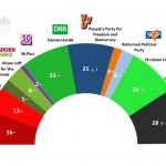 Dutch General Election: 30 November 2014 poll