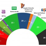 Dutch General Election: 7 December  2014 poll