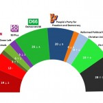 Dutch General Election: 3 December 2014 poll
