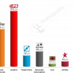 Portuguese Legislative Election: 12 December 2014 poll (Eurosondagem)