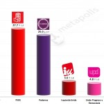 Spanish General Election: 6 December 2014 poll