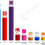 Spanish General Election: 7 December 2014 poll (Sigma Dos)