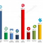 Swedish General Election: 5 December 2014 poll (Demoskop)