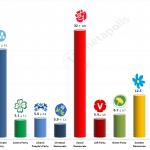 Swedish General Election: 16 December 2014 poll