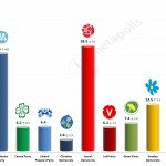 Swedish General Election: 29 November 2014 poll