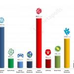 Swedish General Election:  11 December 2014 poll (Sentio)