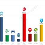 Swedish General Election:  2 December 2014 poll (Sentio)