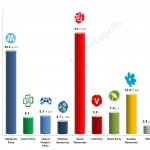 Swedish General Election: 21 December 2014 poll (SIFO)