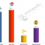 United Kingdom General Election: 30 Nov 2014 poll (YouGov)