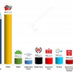 Greek Parliamentary Election: 7 January 2015 poll (Alco)