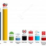 Greek Parliamentary Election: 7 January 2015 poll (Alco)