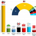 Greek Parliamentary Election: 18-23 Jan 2015 poll of polls