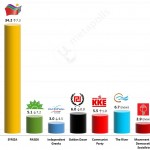 Greek Parliamentary Election: 3-10 Jan 2015 poll of polls