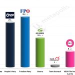Austrian Legislative Election: 1 Jan 2015 poll (Market)