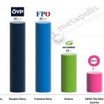 Austrian Legislative Election: 1 Jan 2015 poll (OGM)