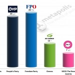 Austrian Legislative Election: 24 Jan 2015 poll (Unique Research)