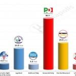 Italian General Election (Chamber of Deputies): 14 Jan 2015 poll (Piepoli)