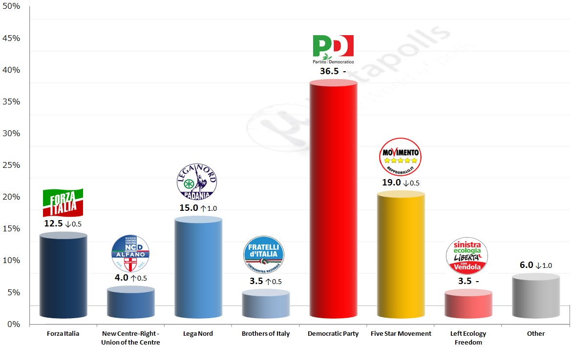 Image result for italian election results 2018