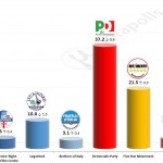 Italian General Election (Chamber of Deputies): 16 Jan 2015 poll (SWG)