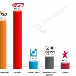 Portuguese Legislative Election: 16 Jan 2015 poll (Aximage)