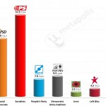 Portuguese Legislative Election: 16 Jan 2015 poll (Eurosondagem)