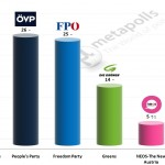 Austrian Legislative Election: 22 Feb 2015 poll (IMAS)