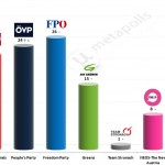 Austrian Legislative Election: 6 Feb 2015 poll (Market)