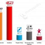 Portuguese Legislative Election: 13 Feb 2015 poll (Aximage)