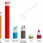 Portuguese Legislative Election: 13 Feb 2015 poll (Eurosondagem)