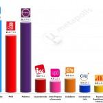 Spanish General Election: 1 Feb 2015 poll (Sigma Dos)