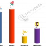 United Kingdom General Election: 1 Feb 2015 poll (YouGov)